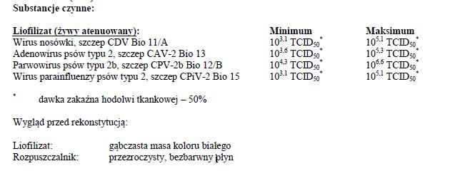 Biocan Novel DHPPi - dawkowanie