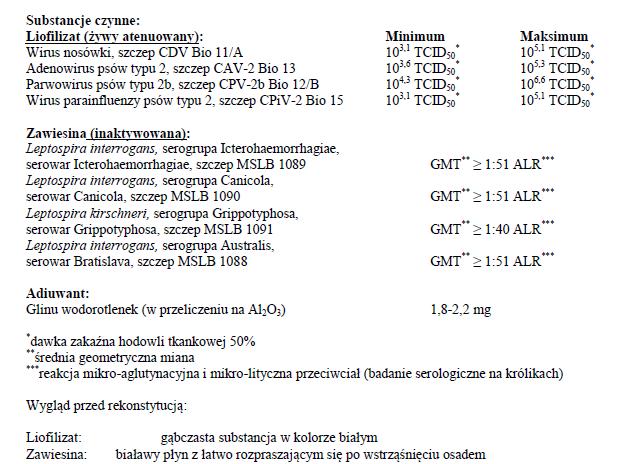 Biocan Novel DHPPi/L4 - dawkowanie