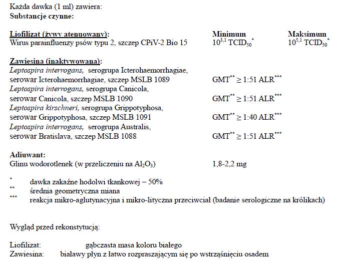 Biocan Novel Pi/L4 - dawkowanie