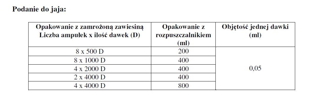 Cevac MD HVT - dawkowanie1