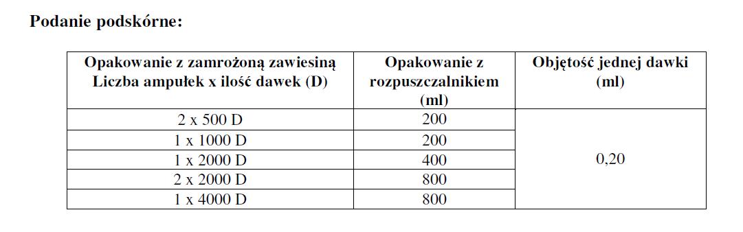 Cevac MD HVT - dawkowanie2