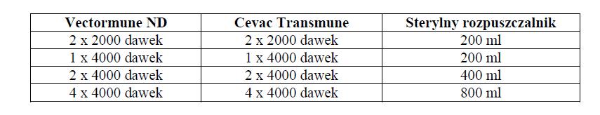 Cevac Transmune - interakcje1