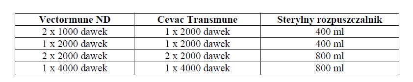 Cevac Transmune - interakcje2